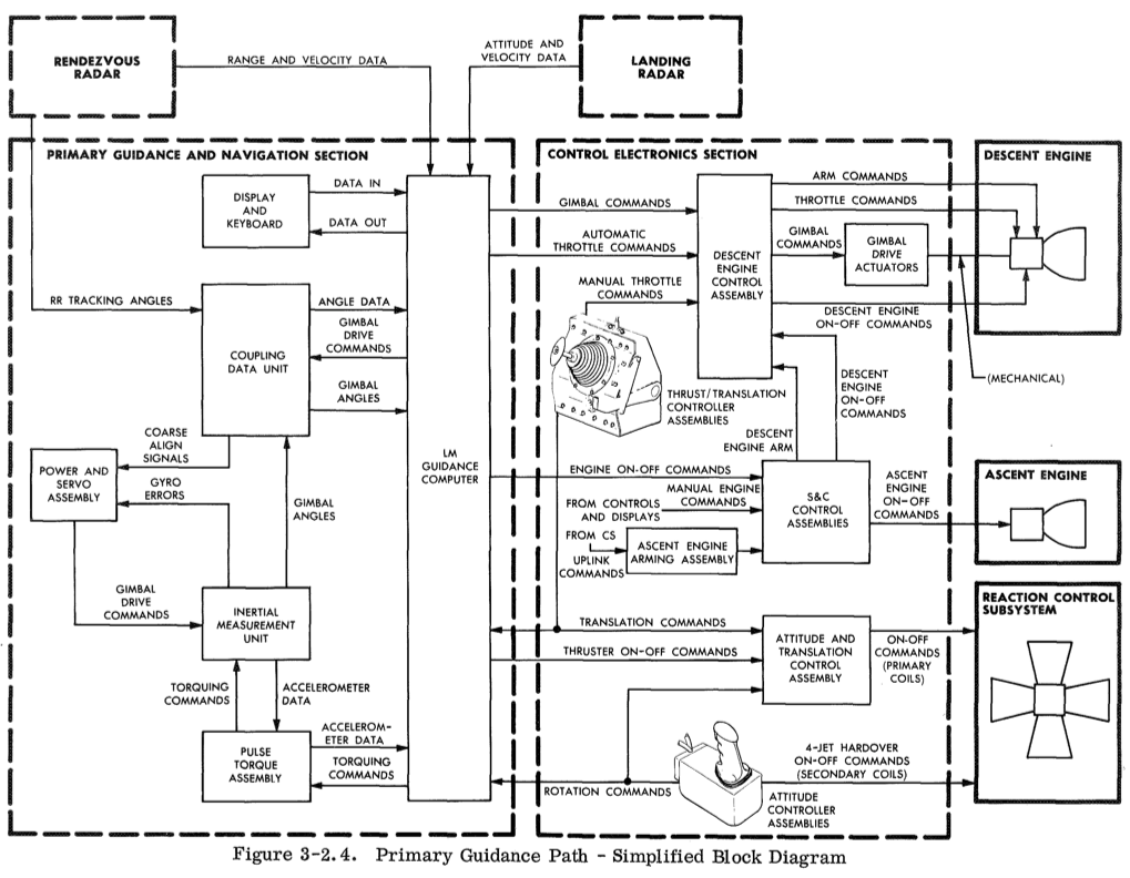 201711/apollo_LM_guidance.png